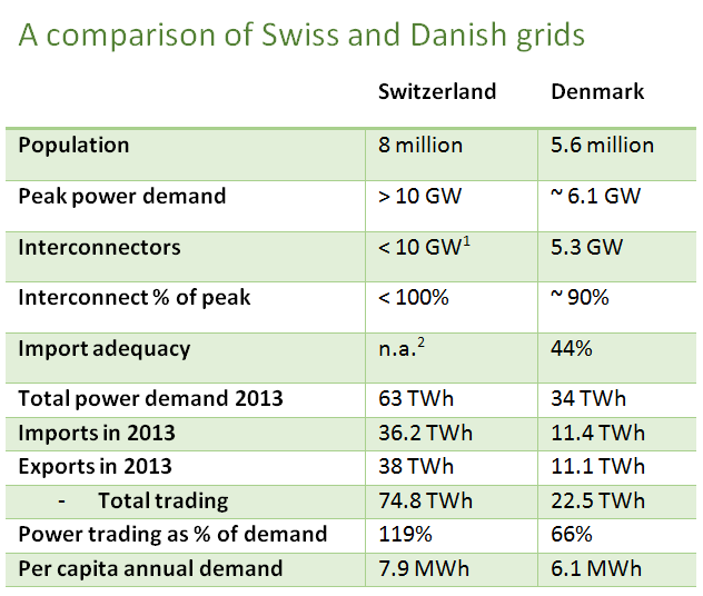 A comparison of key numbers of the Swiss and Danish grid