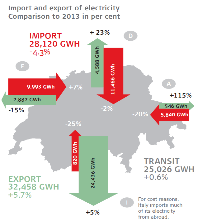 Swiss Power Import/Export Balance 2013