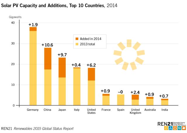 Solar Capacity Addons 2014