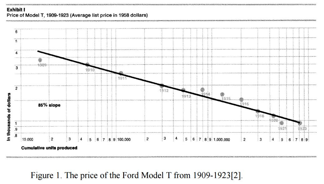 Model T Price Learning Curve