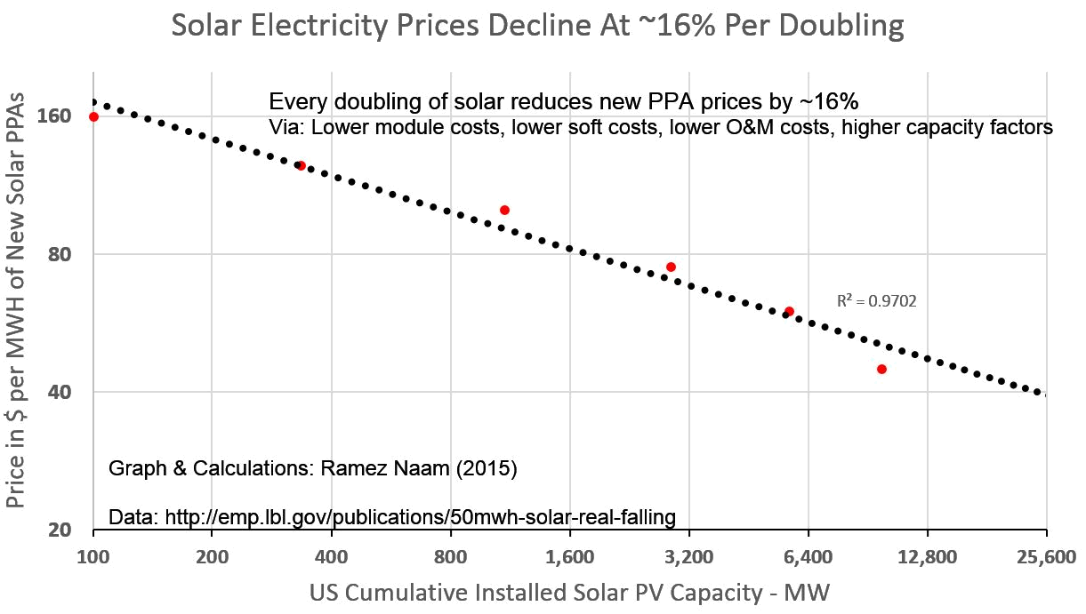 Solar Full PPA & LCOE Learning curve