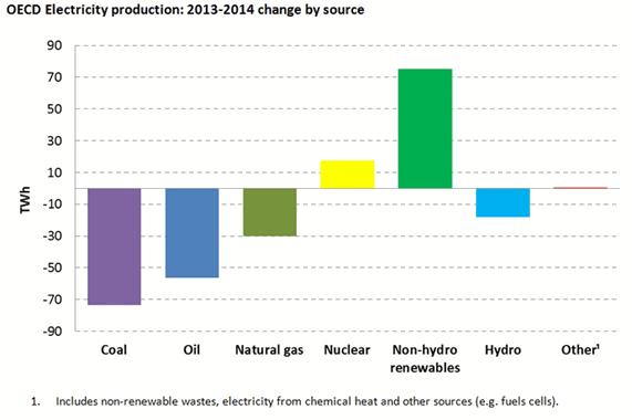 OECD electricity production Change by electricity source 2013-2014