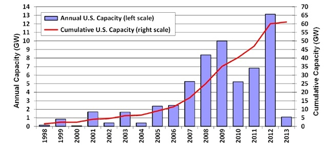 Source: US Department of Energy