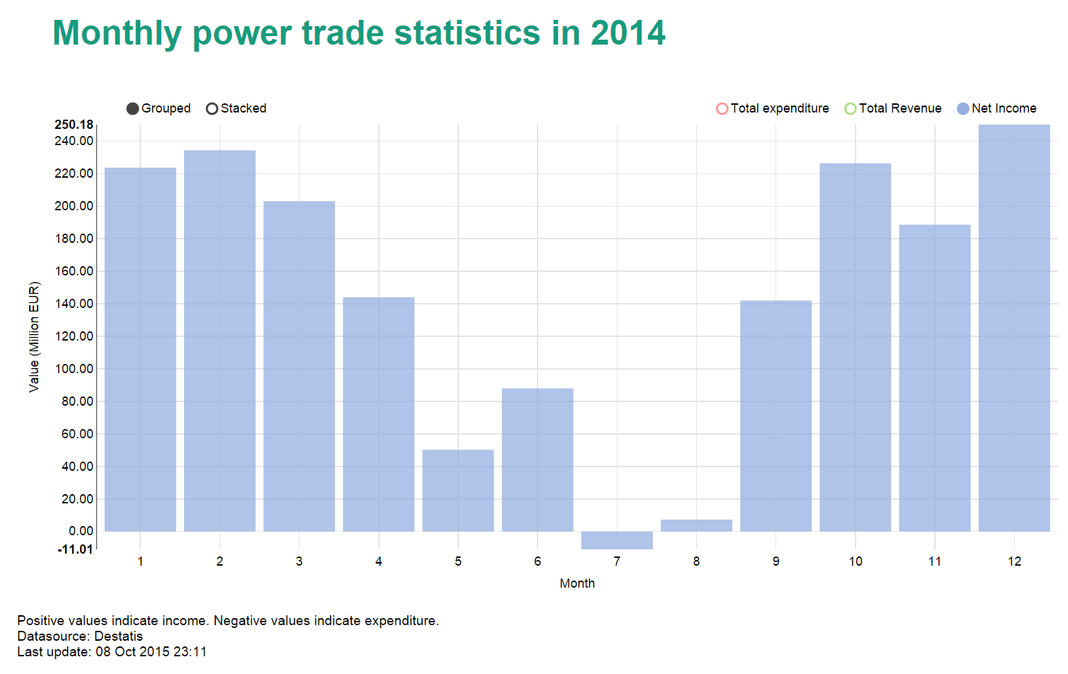 German power trade (import/export) in 2014