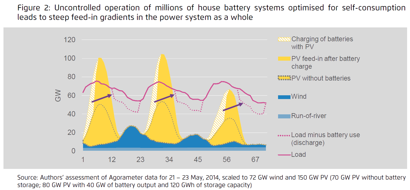 Effect of self-consumption optimized batteries on grid