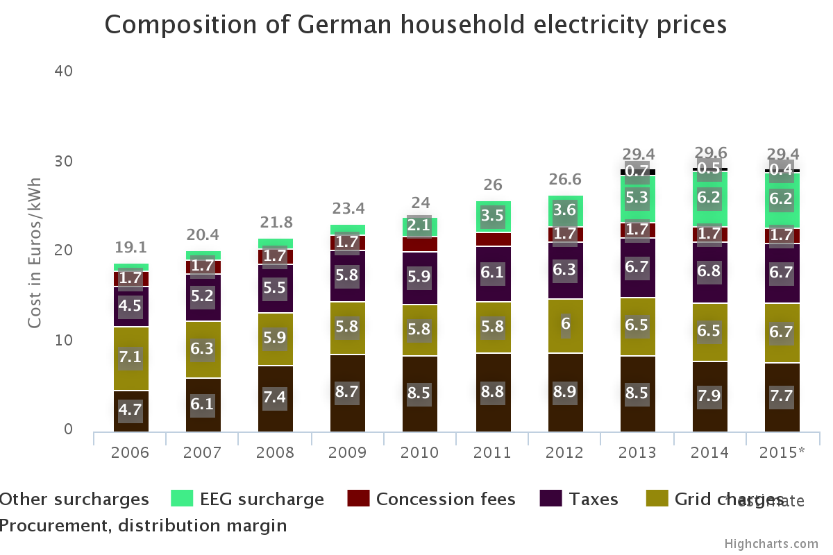 Electricity Prices of German Households