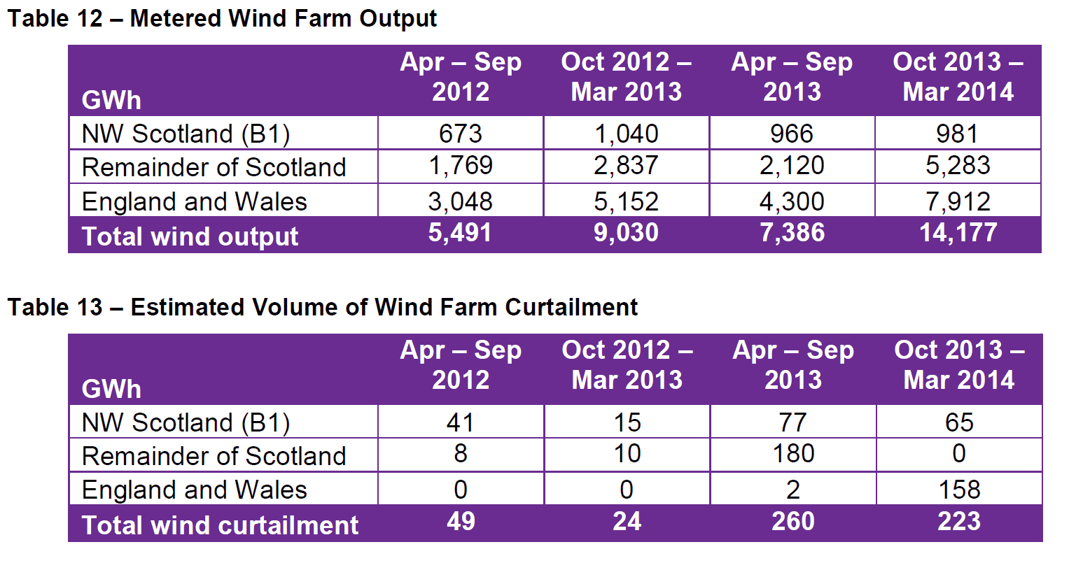Curtailed wind power in UK