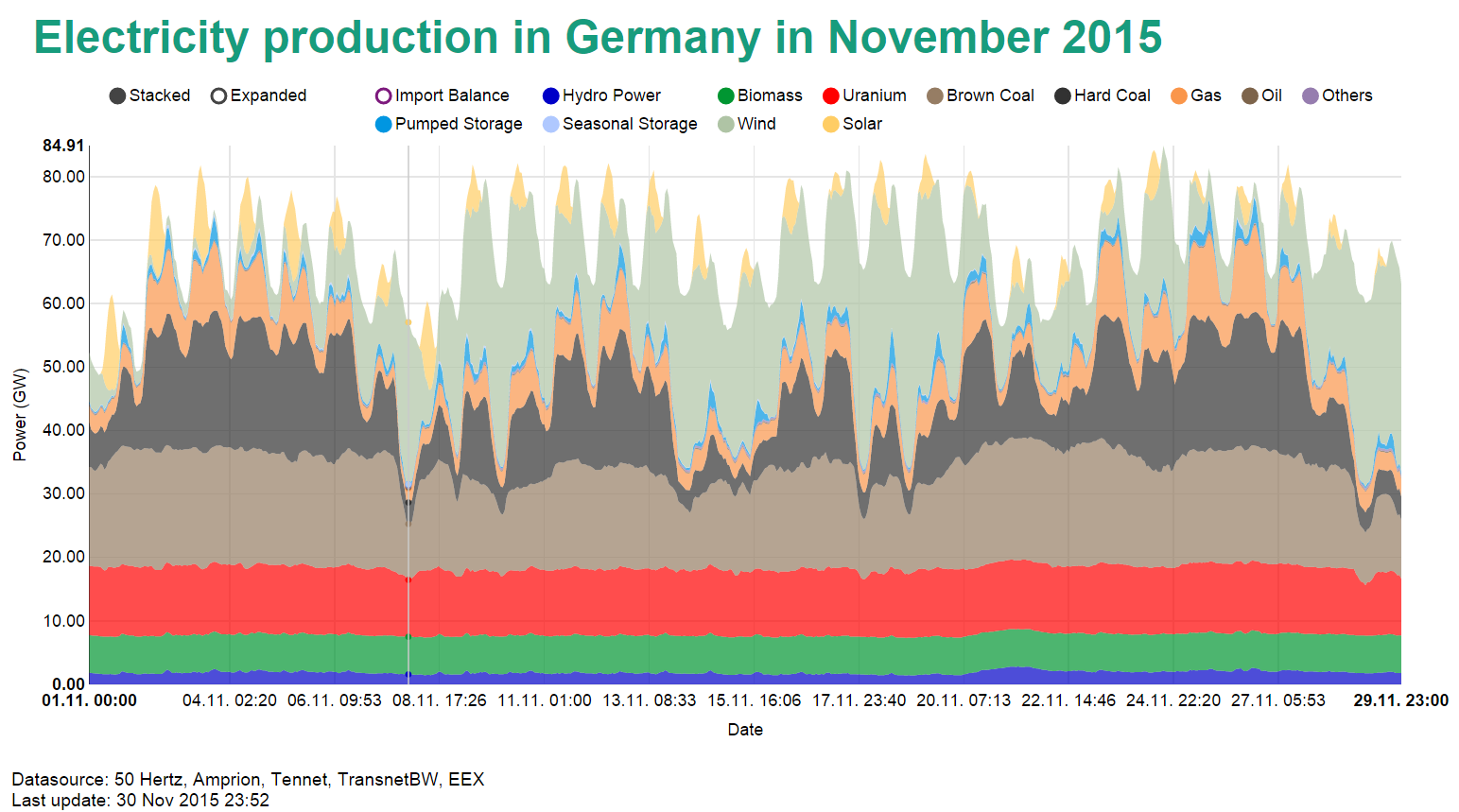 Electricity production in Germany in November 2015