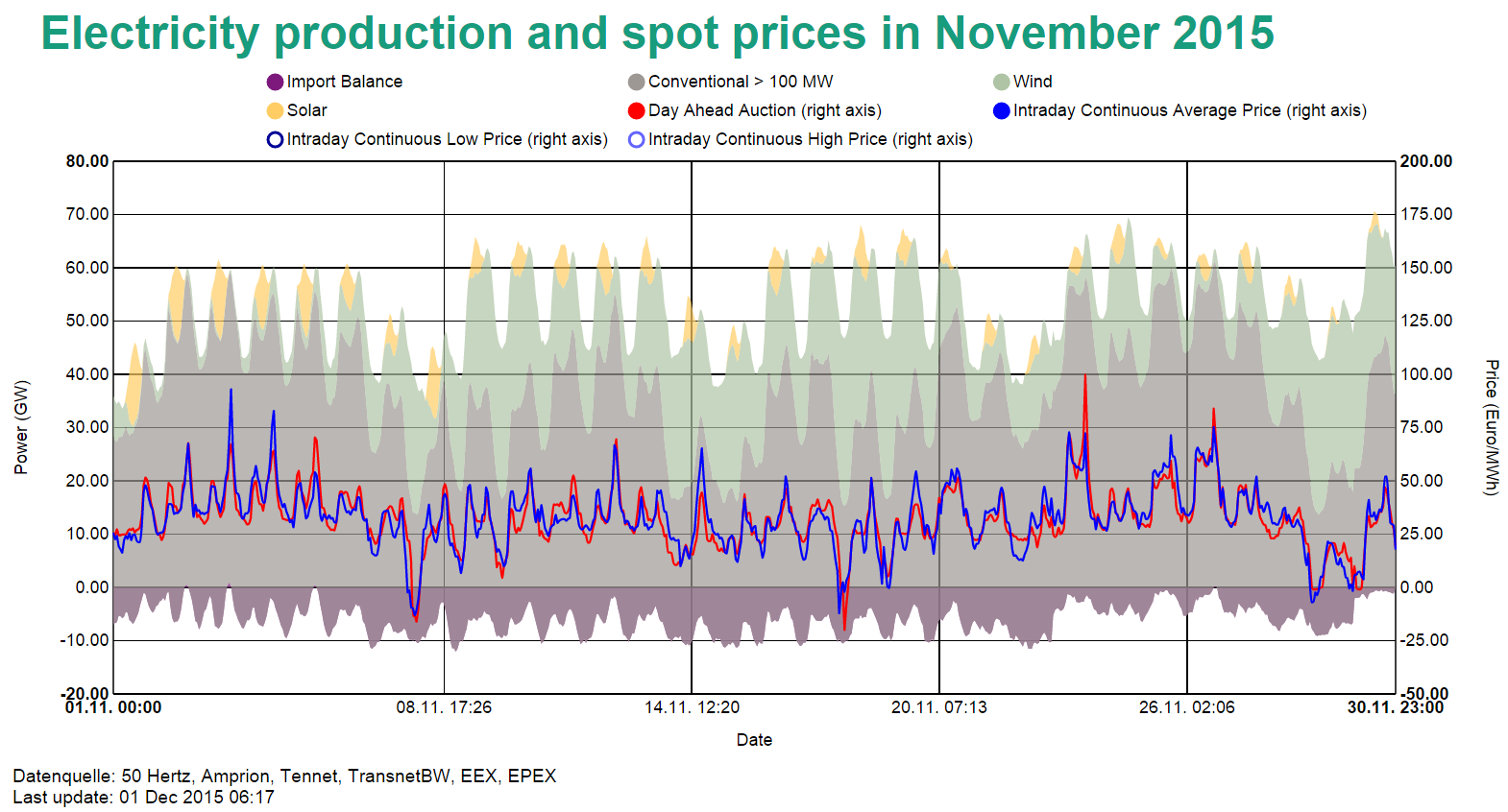 Electricity spot prices in Germany in November 2015
