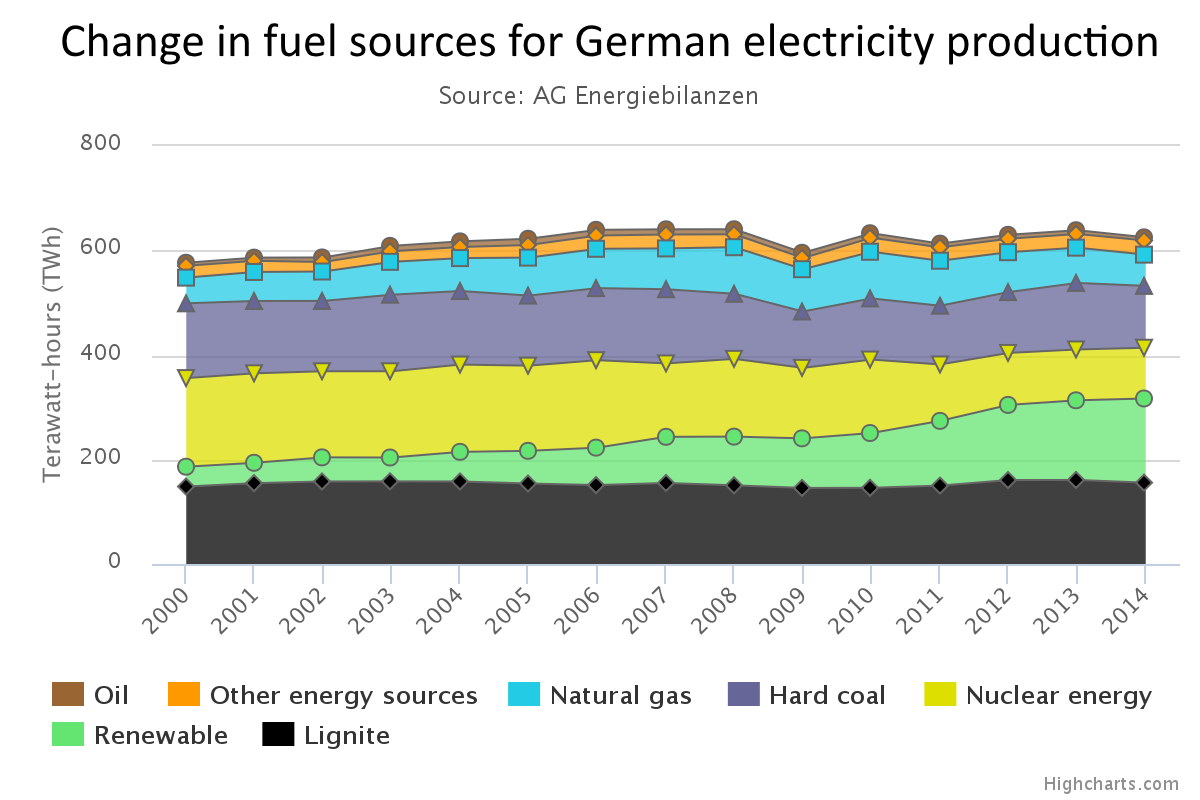 Fuel Sources of German Electricity Production