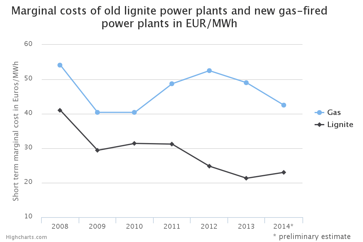 Marginal Cost of old lignite and new gas power plants