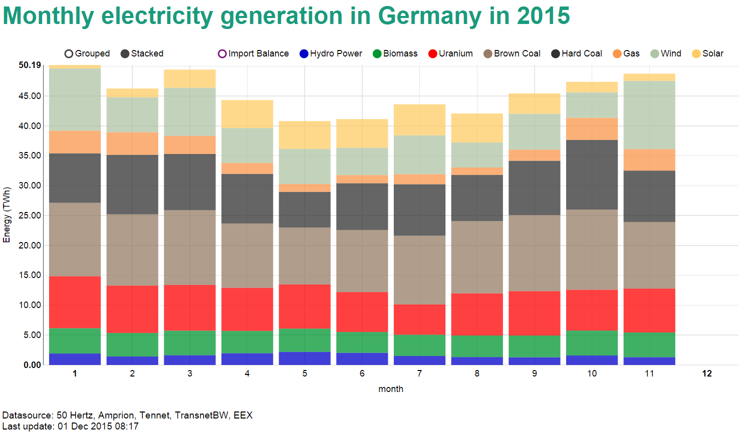 Monthly power generation in Germany in 2015