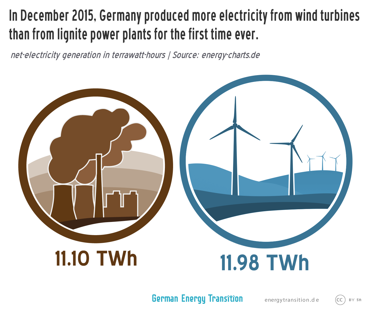 2015 Germanys Record Wind Year Energy Transition Turbine Flow Diagram Additionally Home Solar Power 2016 01 Windgreaterlignite