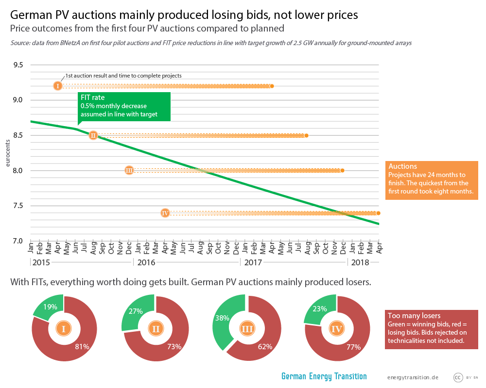 PV auctions