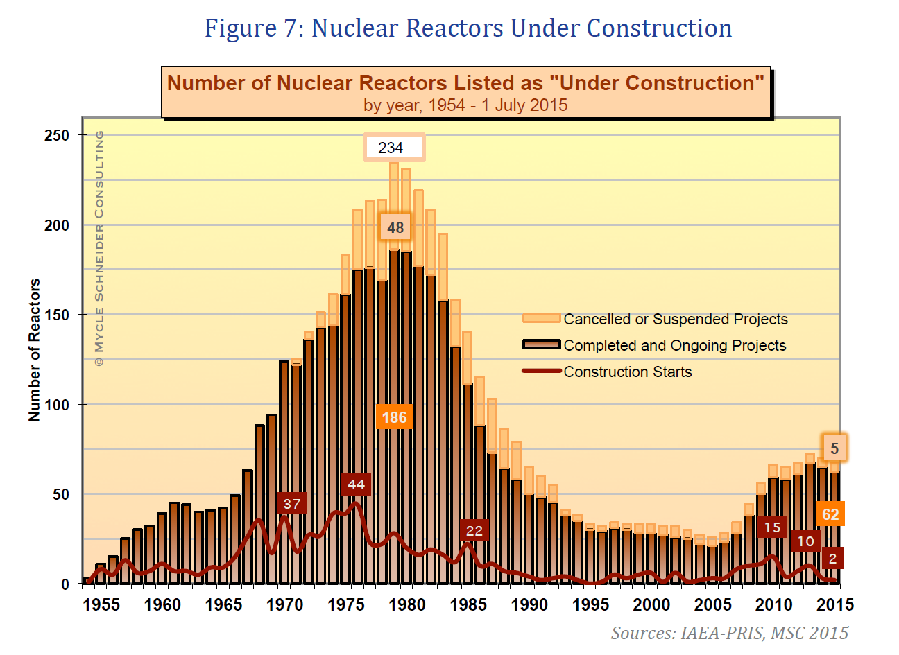 A bar graphic graphic which shows the number of nuclear reactors listed as under construction vom 1954 to 1 July 2015.