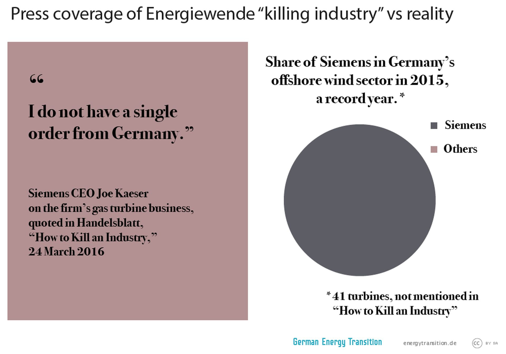 "On the left side there's the quote ""I do not have a single order from Germany."" by Siemens CEO Joe Kaeser. On the right side there's shown that Siemens is the only one having shares in Germany's offshore wind sector in 2015."