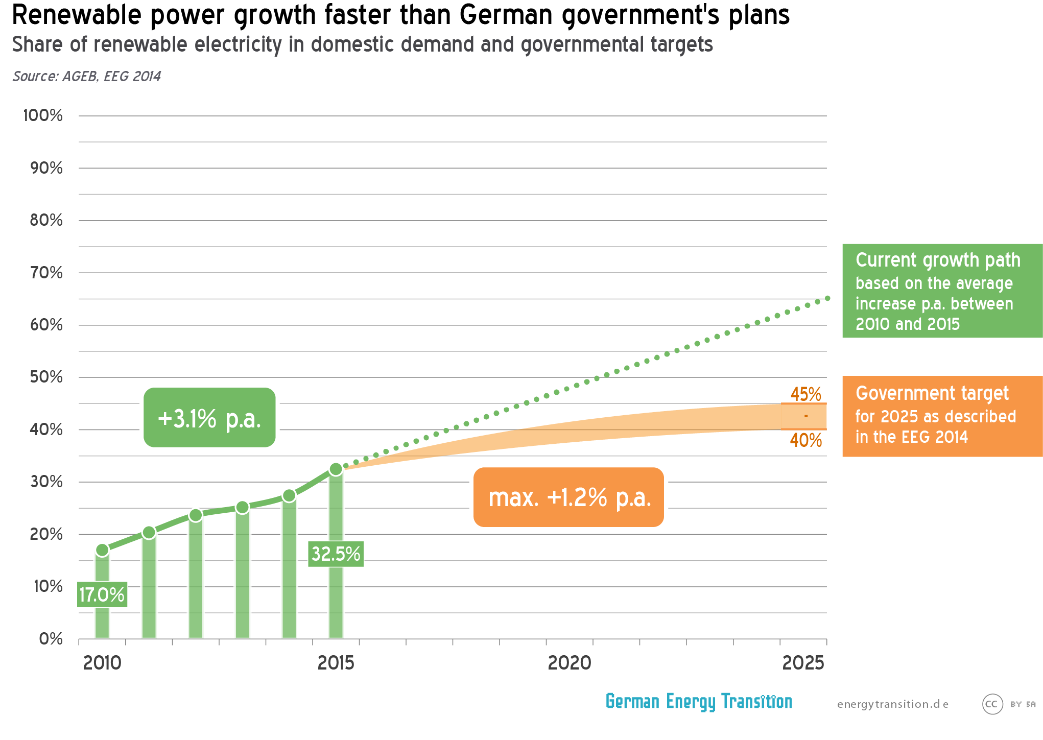 Renewable power growth