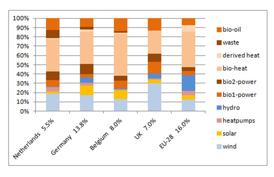 Comparison-statistics