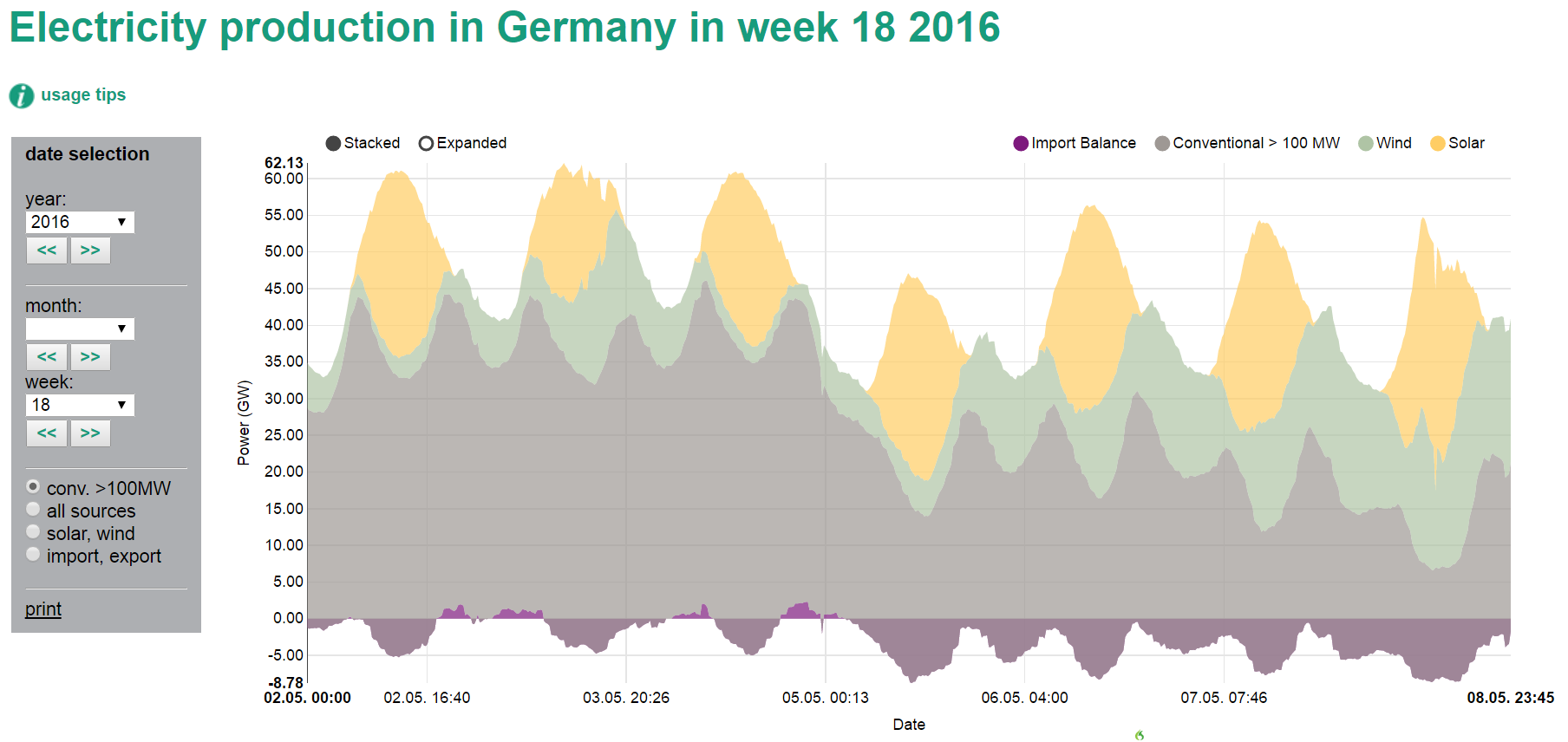 Most reports focus on high percentages of renewable electricity, but the extremely low level of conventional power in the second half of last week deserves closer attention. Source: Energy-Charts.de