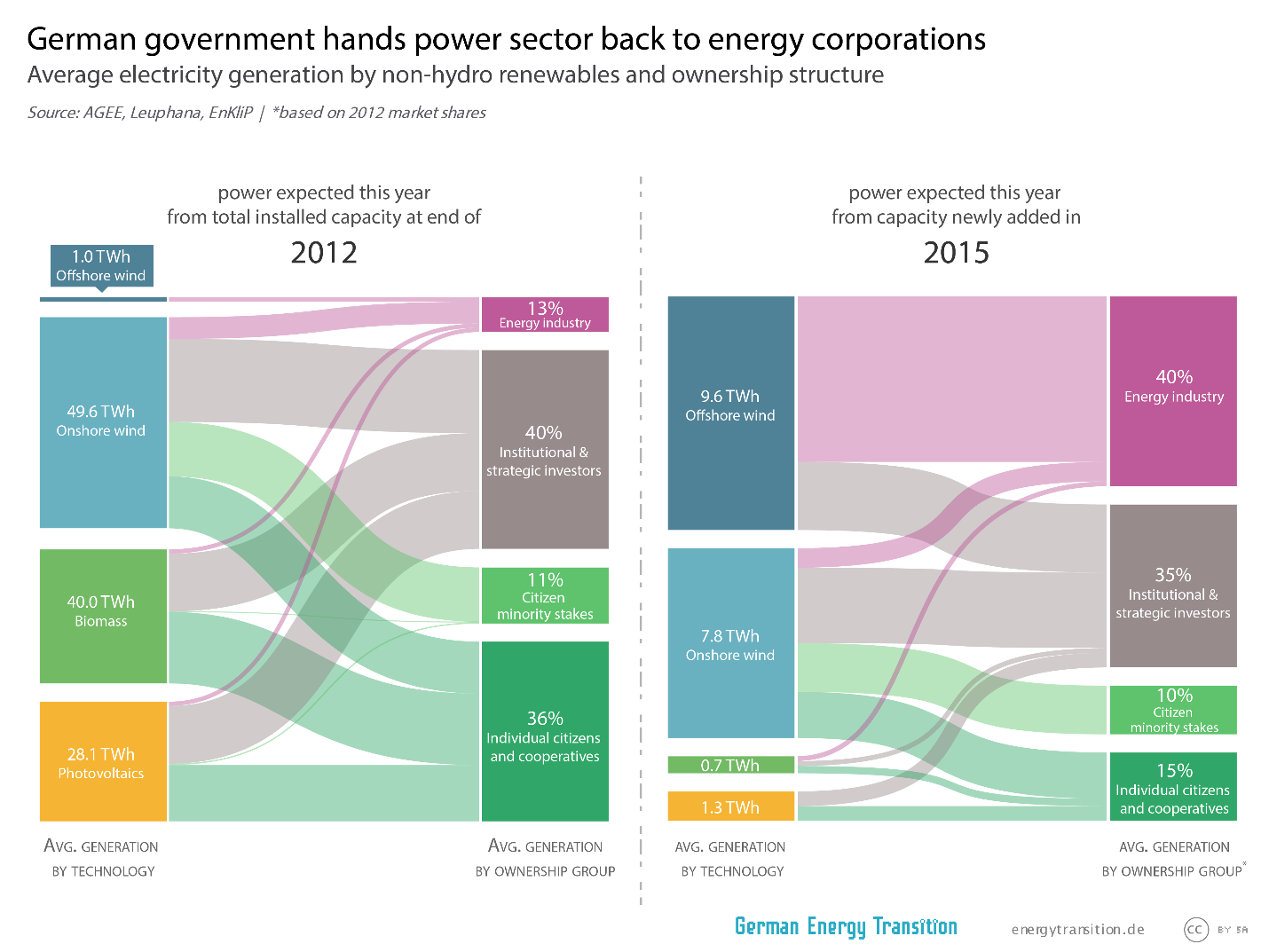 German government hands power sector back to energy corporations