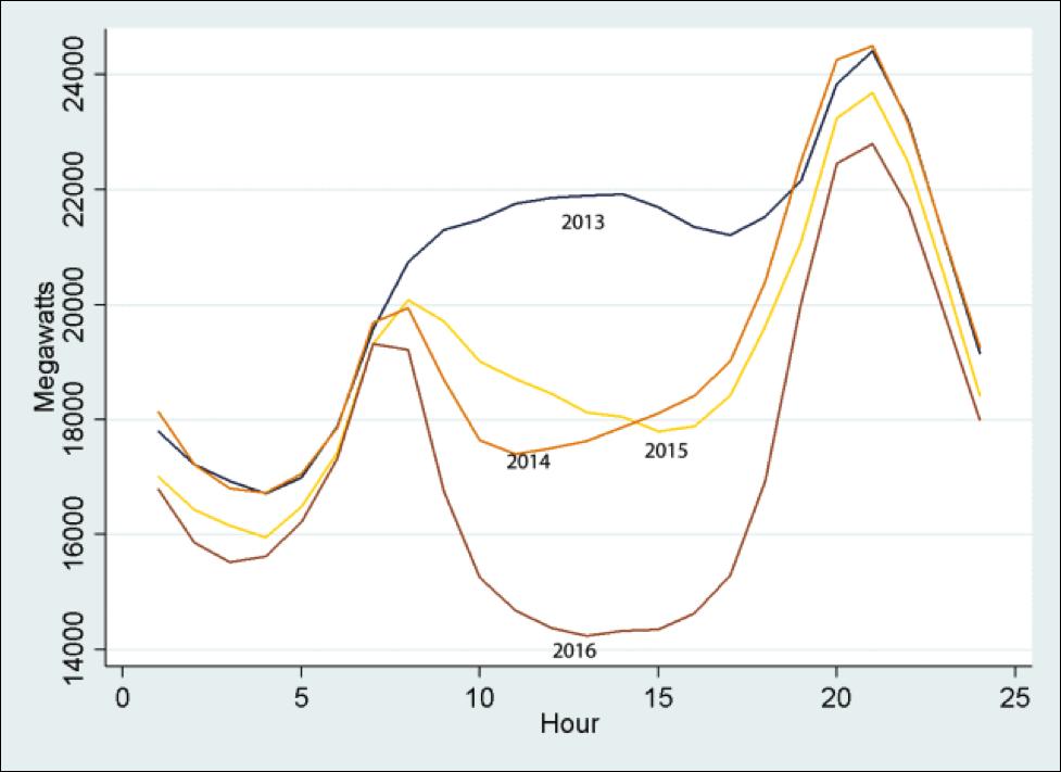 """Duck landing"" chart created by Meredith Fowlie, describing solar power baseline in California"
