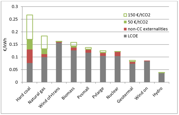 Figure 3. Levelized Cost Of Electricity (LCOE) of different generation technologies (€/MWh) taking into account externalities other than climate change and a Social Cost of Carbon of between 50 and 150 €/tCO2