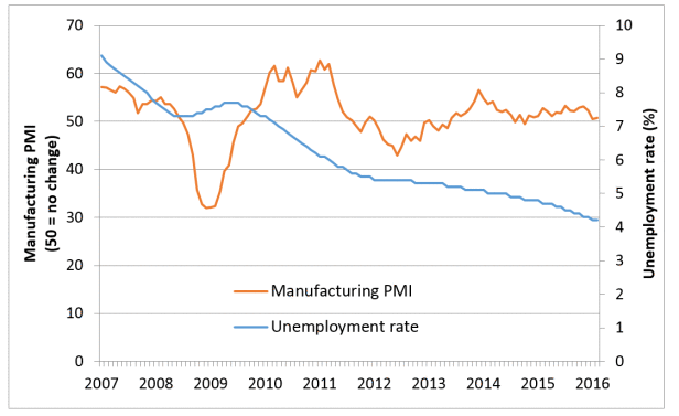 Figure 4: Germany Manufacturing Purchasing Managers' Index and Unemployment rate.