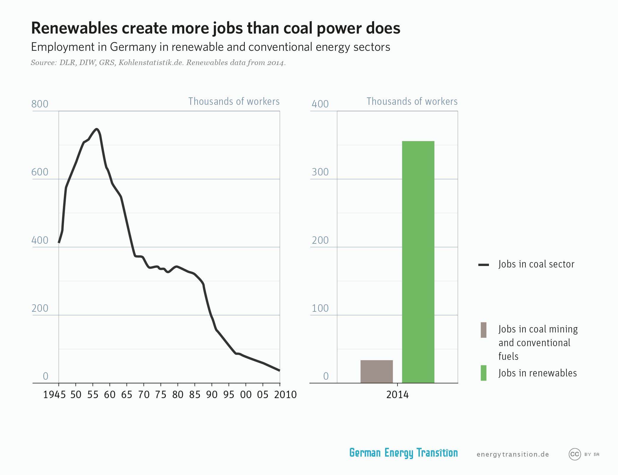 Renewables create more jobs than coal sector in Germany