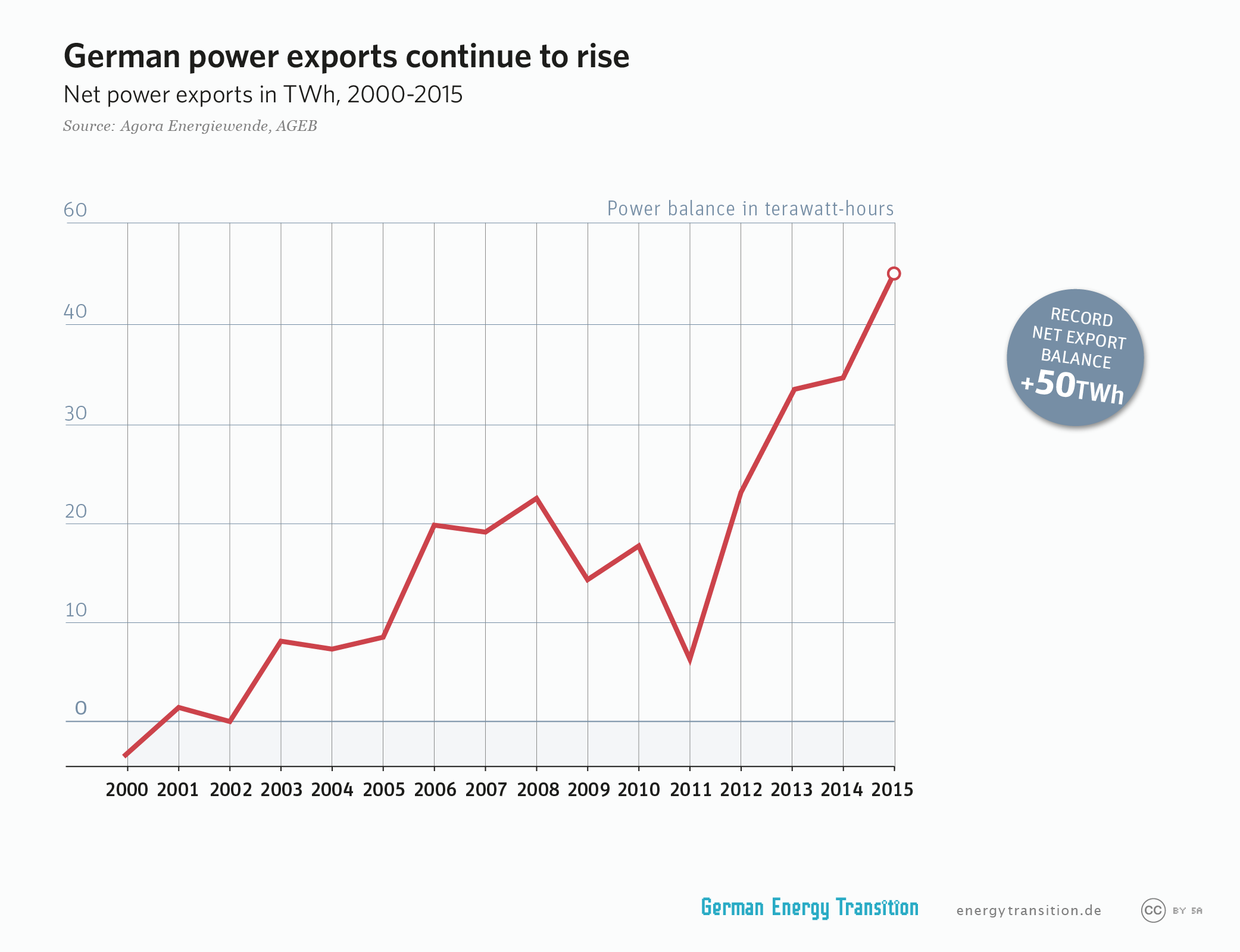 German power exports continue to rise as a result of the energy transition to renewables