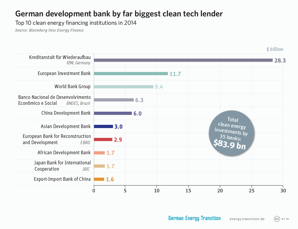 German Development Bank (Kfw) by far the biggest clean tech lender