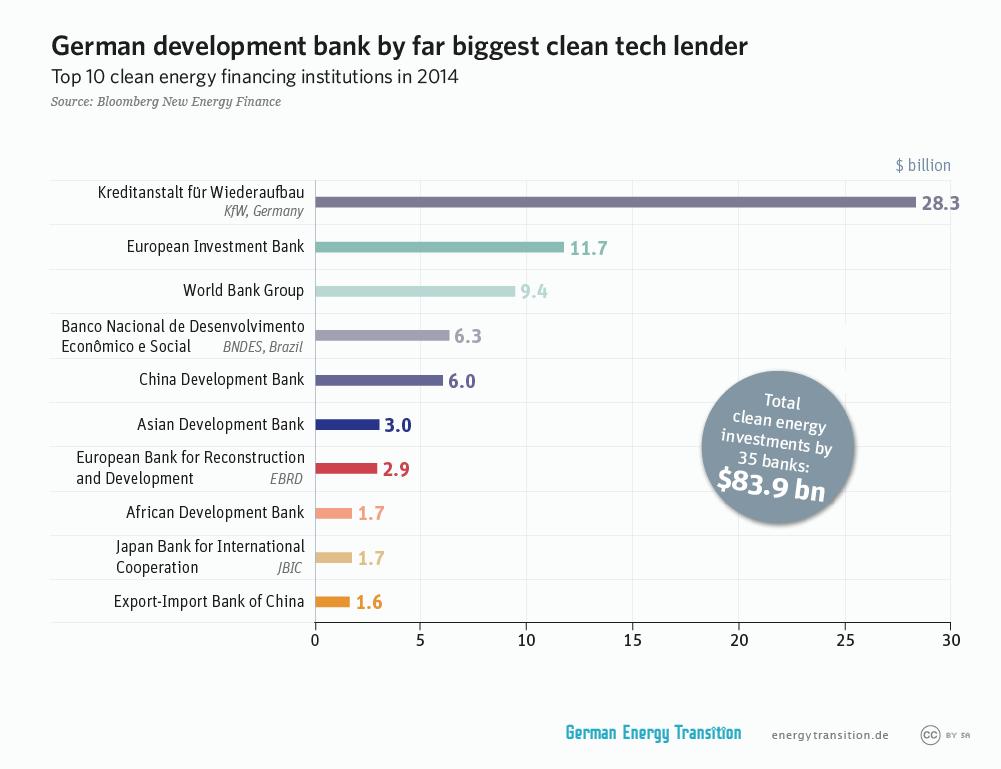 German Development Bank (Kfw) by far the biggest clean tech lender