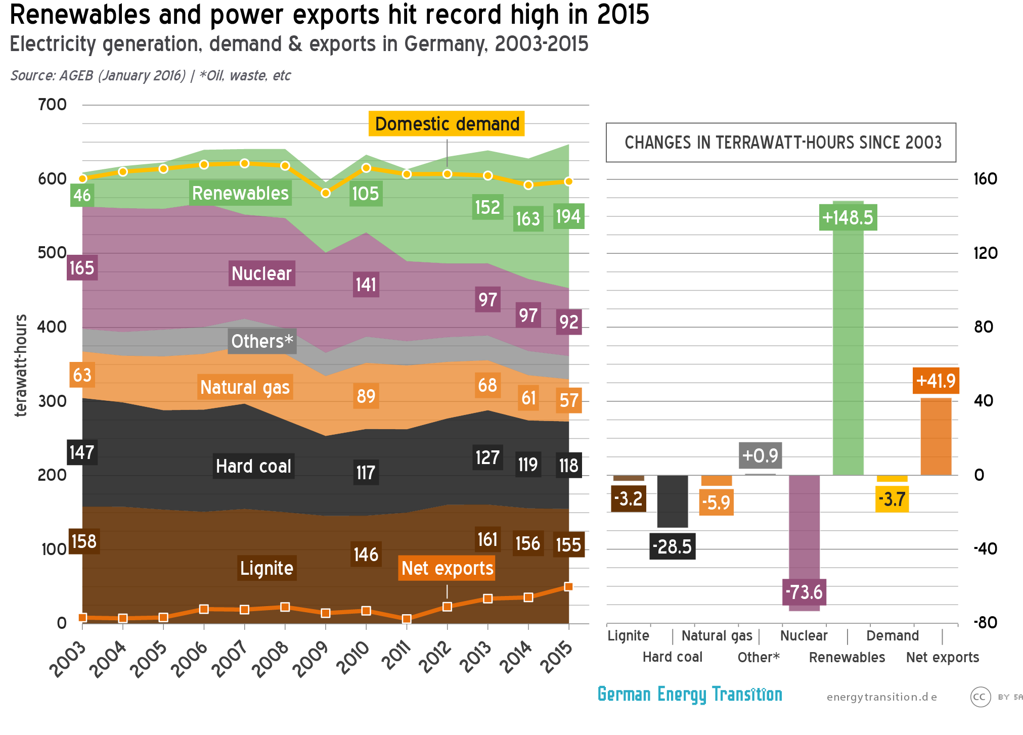 Renewables and power exports hit record high in 2015