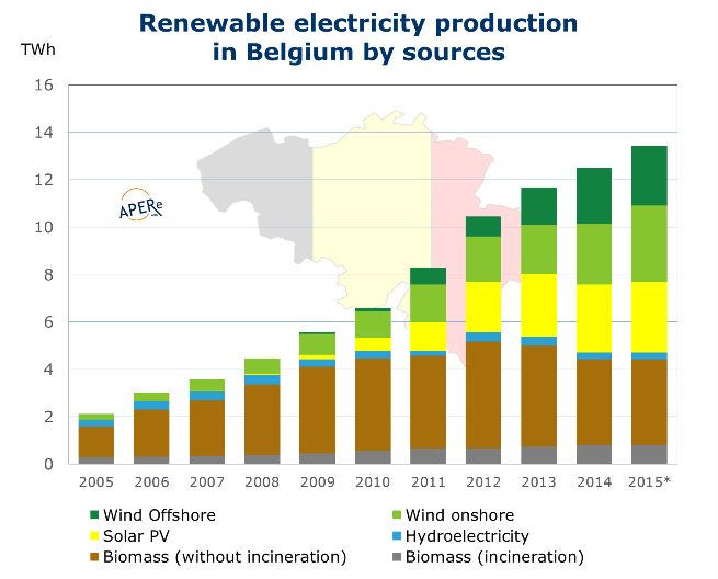Fig. Renewable electricity production in Belgium by sources. APERe