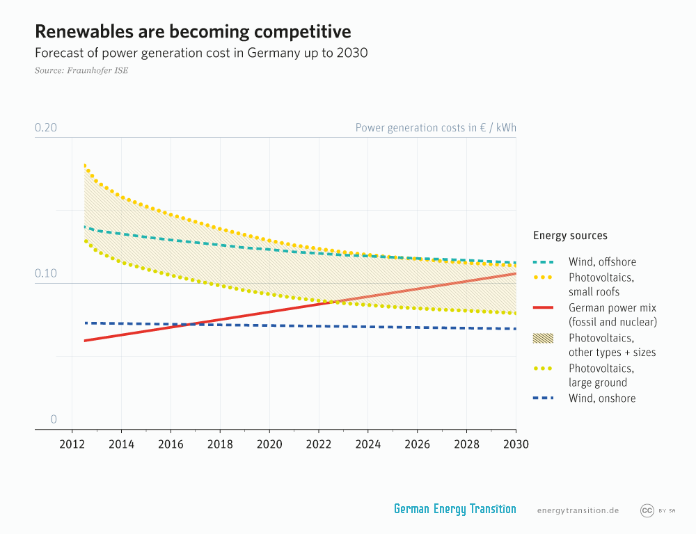 energytransition.de - graphic: Renewables are becoming competitive