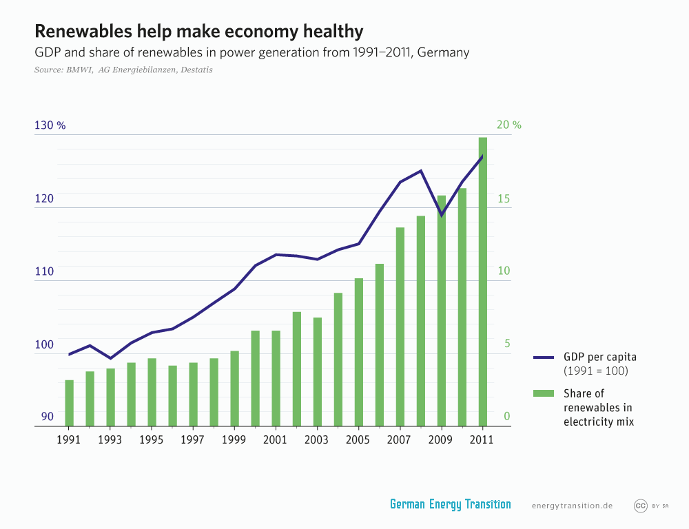 energytransition.de - graphic: Renewables help make economy healthy