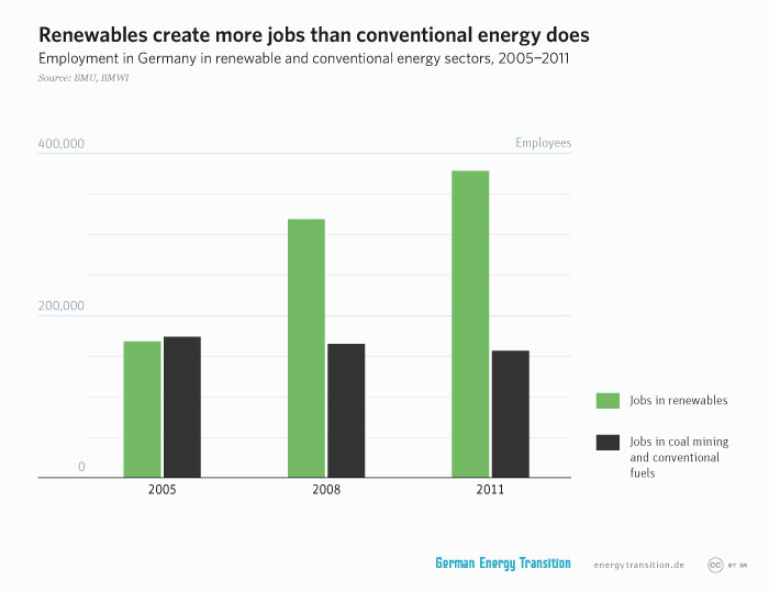 energytransition.de - graphic: Renewables create more jobs than conventional energy does