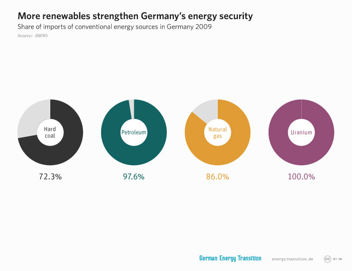 energytransition.de - graphic: More renewables strengthen Germany's energy security
