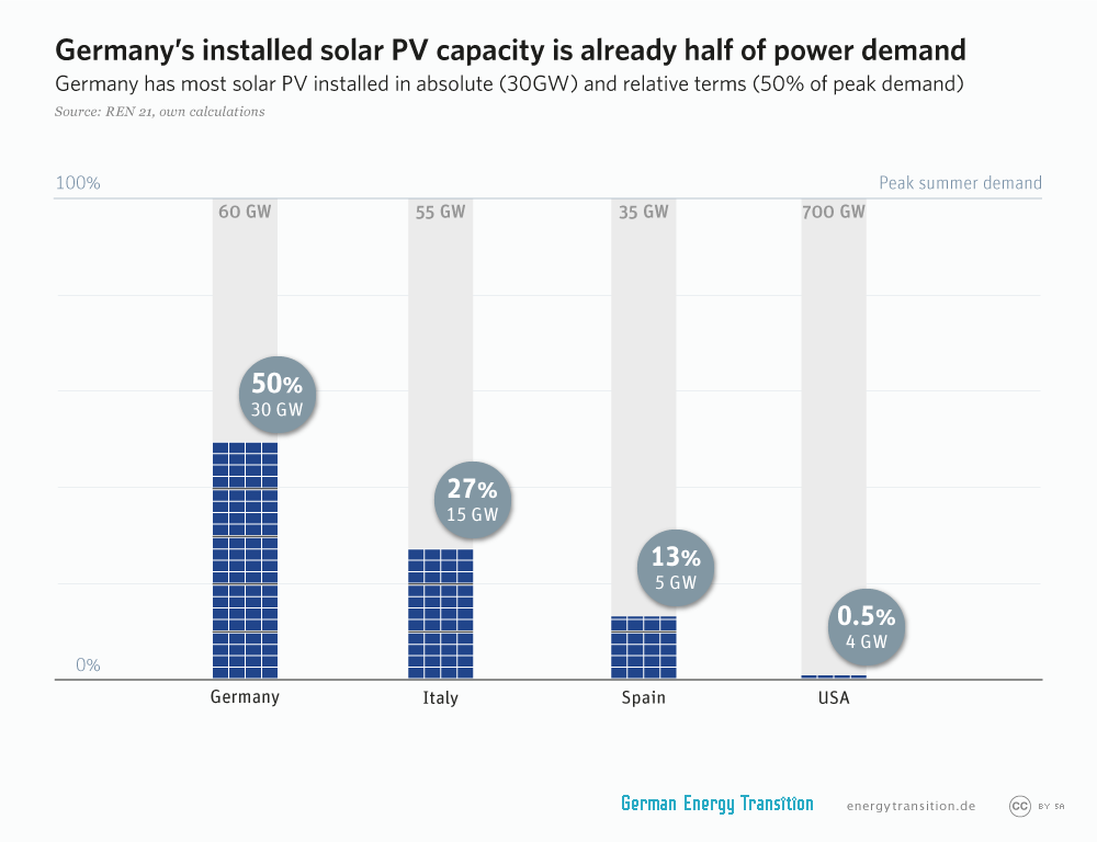 energytransition.de - graphic: Germany's installed solar PV capacity is already half of power demand