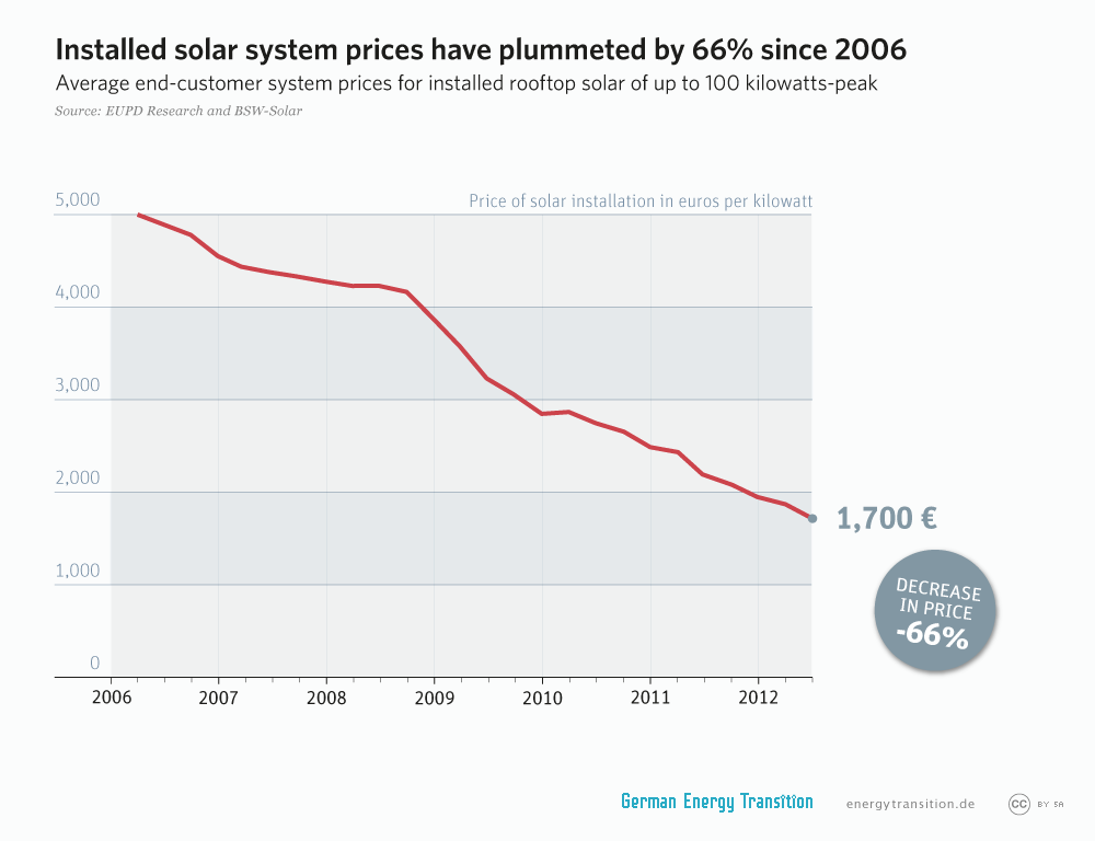 Installed solar system prices have plummeted by 66% since 2006