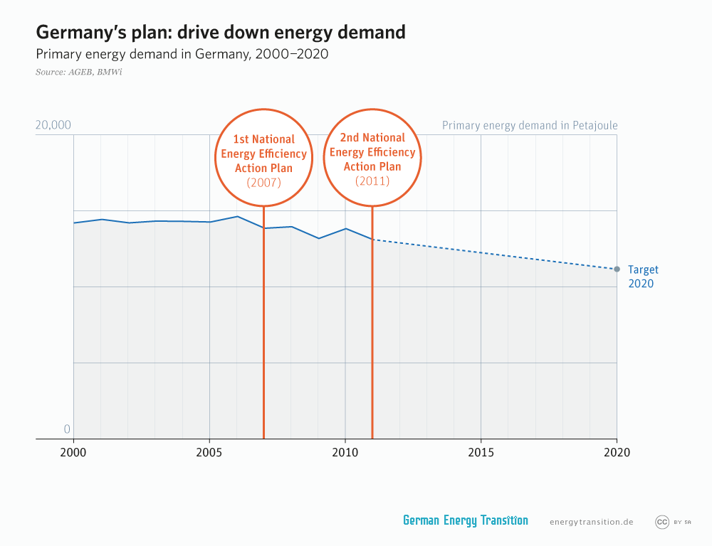 energytransition.de - graphic: Germany's plan: drive down energy demand
