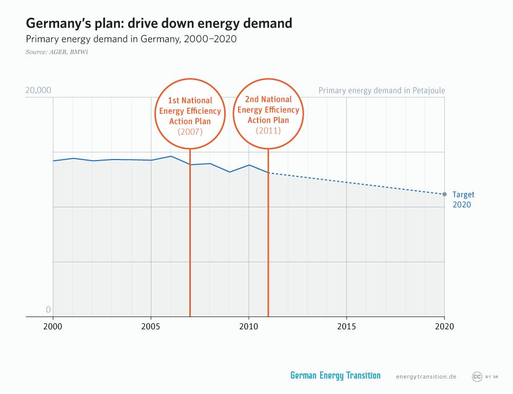 energytransition.de - graphic: Germany's plan: drive down energy demand