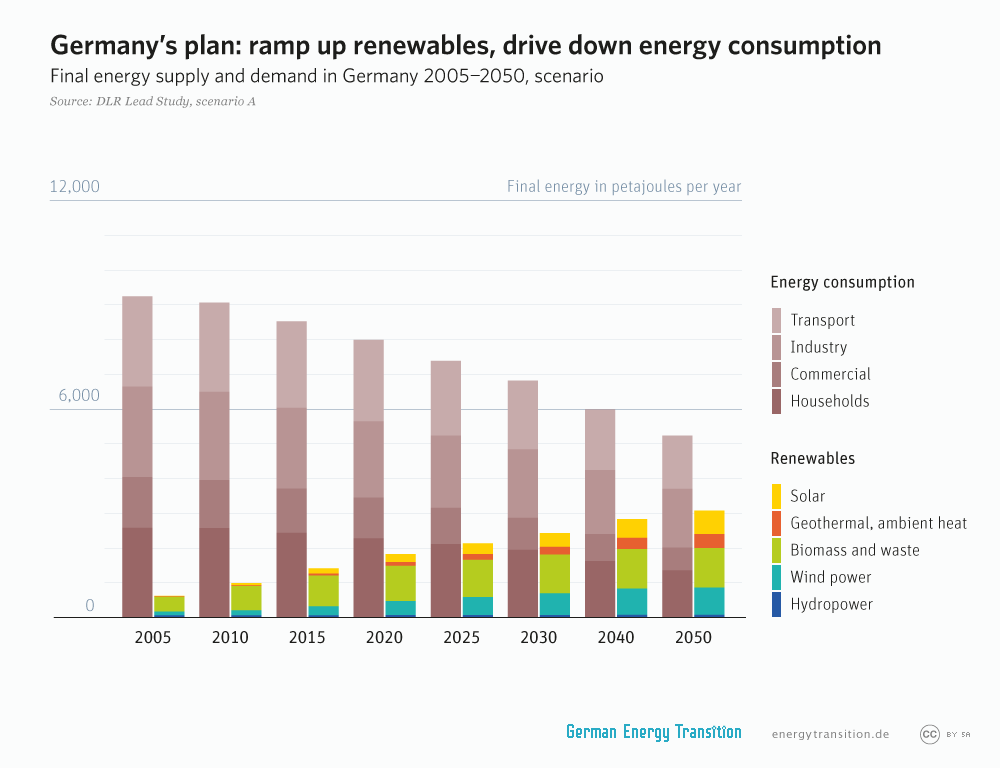 energytransition.de - graphic: Germany's plan: ramp up renewables, drive down energy consumption