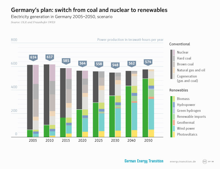 energytransition.de - graphic: Germany's plan: switch from coal and nuclear to renewables