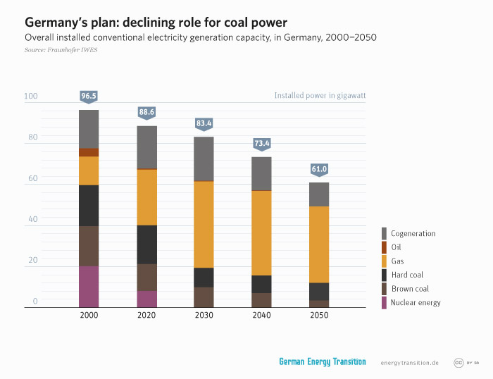energytransition.de - graphic: Germany's plan: declining role for coal power