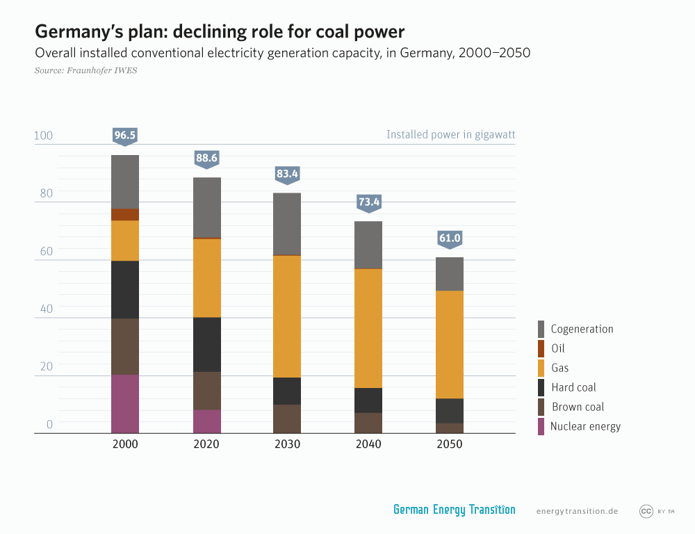 energytransition.de - graphic: German's plan: declining role for coal power