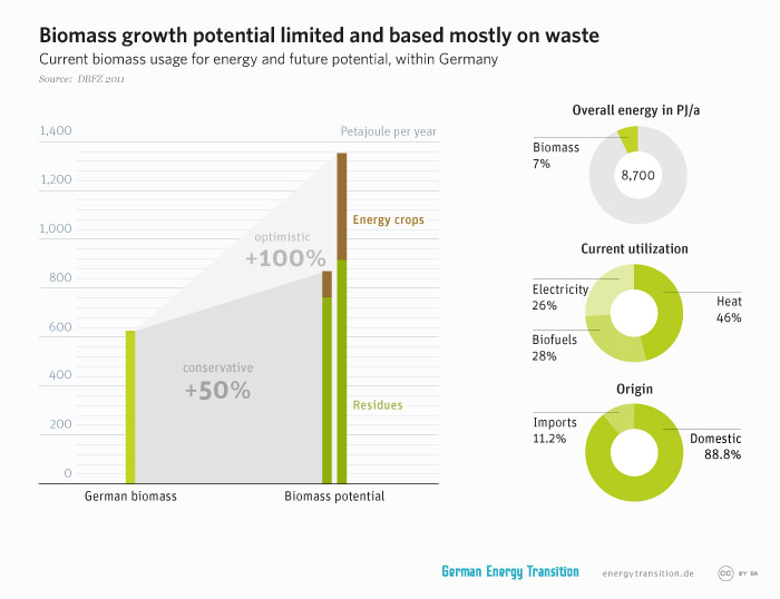 energytransition.de - graphic: Biomass growth potential limited and based mostly on waste
