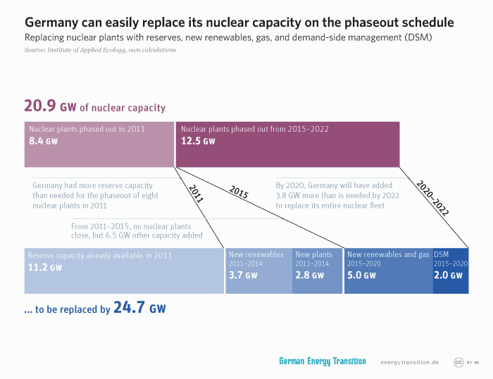 energytransition.de - graphic: Germany can easily replace its nuclear capacity on the phaseout schedule