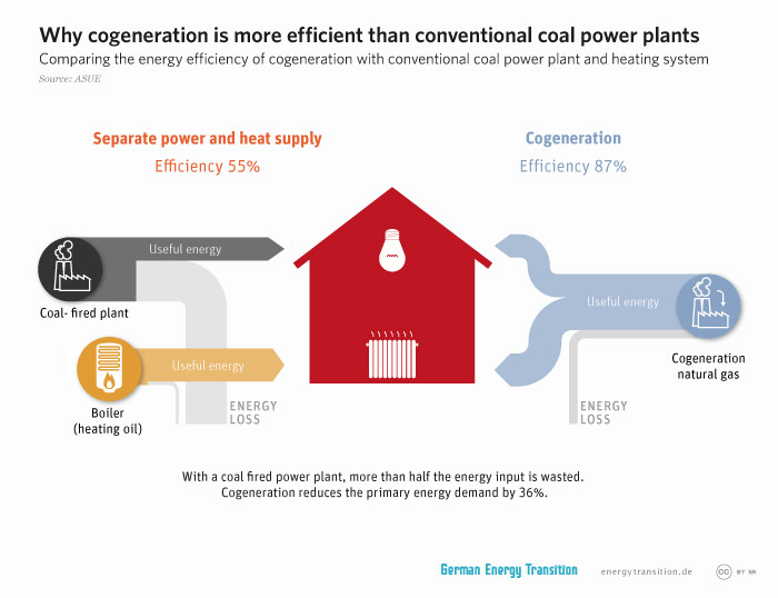 energytransition.de - graphic: Why cogeneration is more efficient than conventional coal power plants