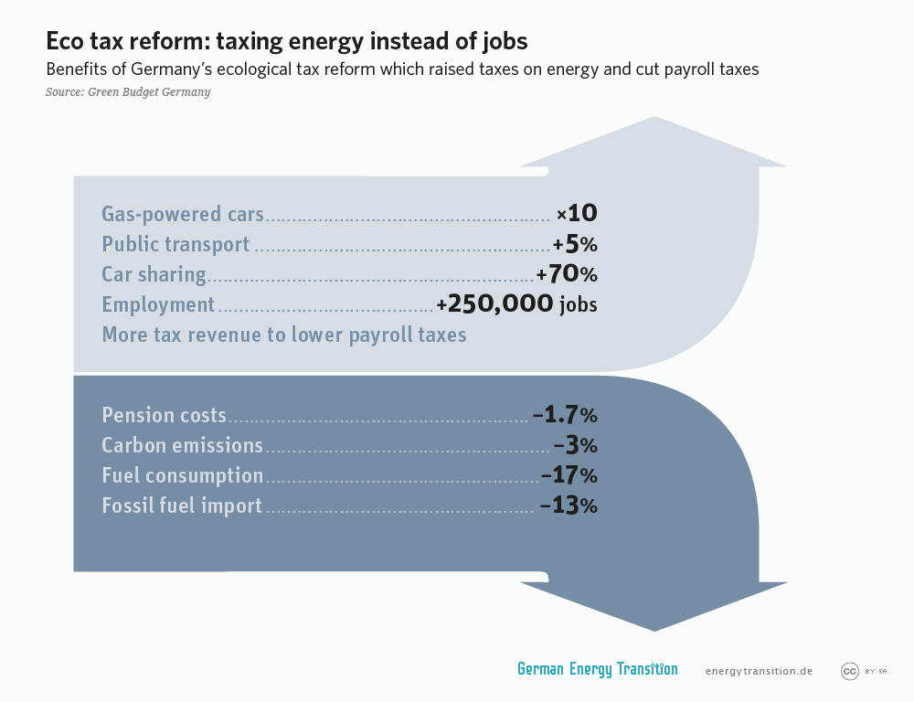 energytransition.de - graphic: Eco tax reform: taxing energy instead of jobs
