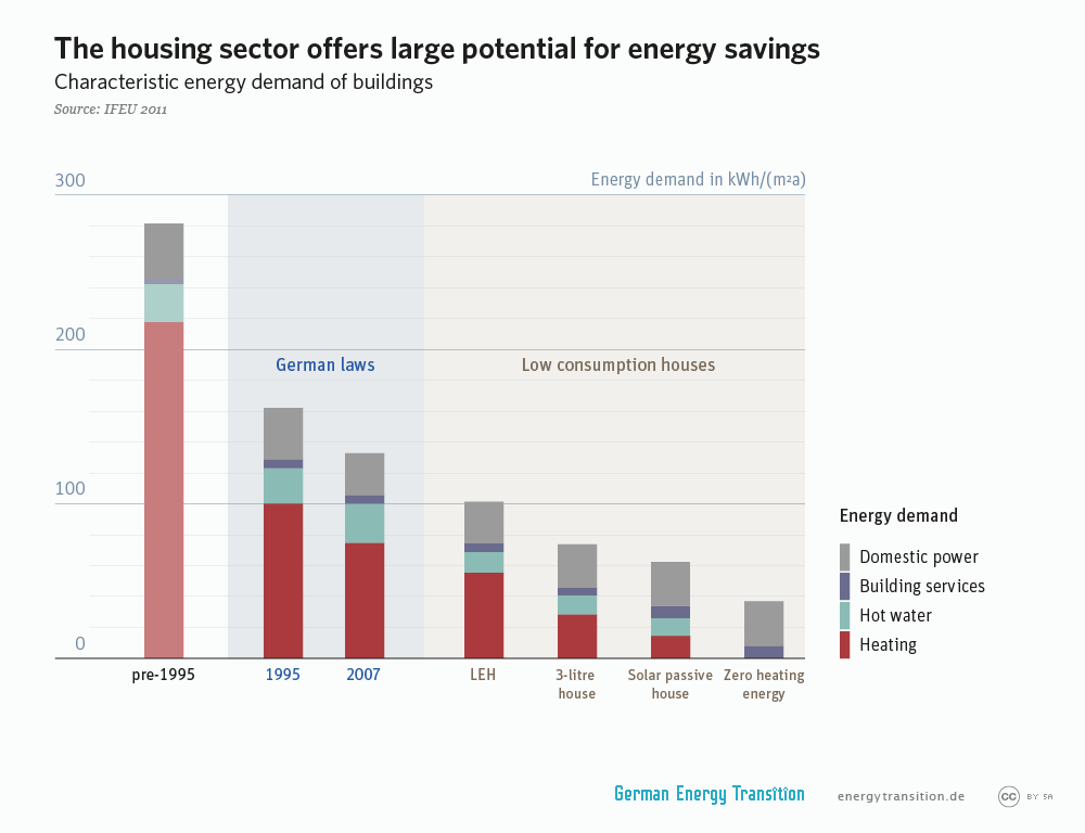 energytransition.de - graphic: The housing sector offers large potential for energy savings